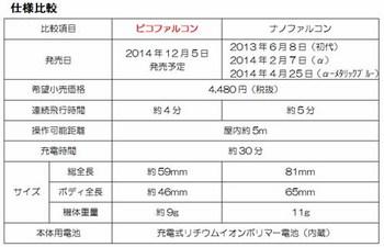 piko_nano_hikaku.jpg